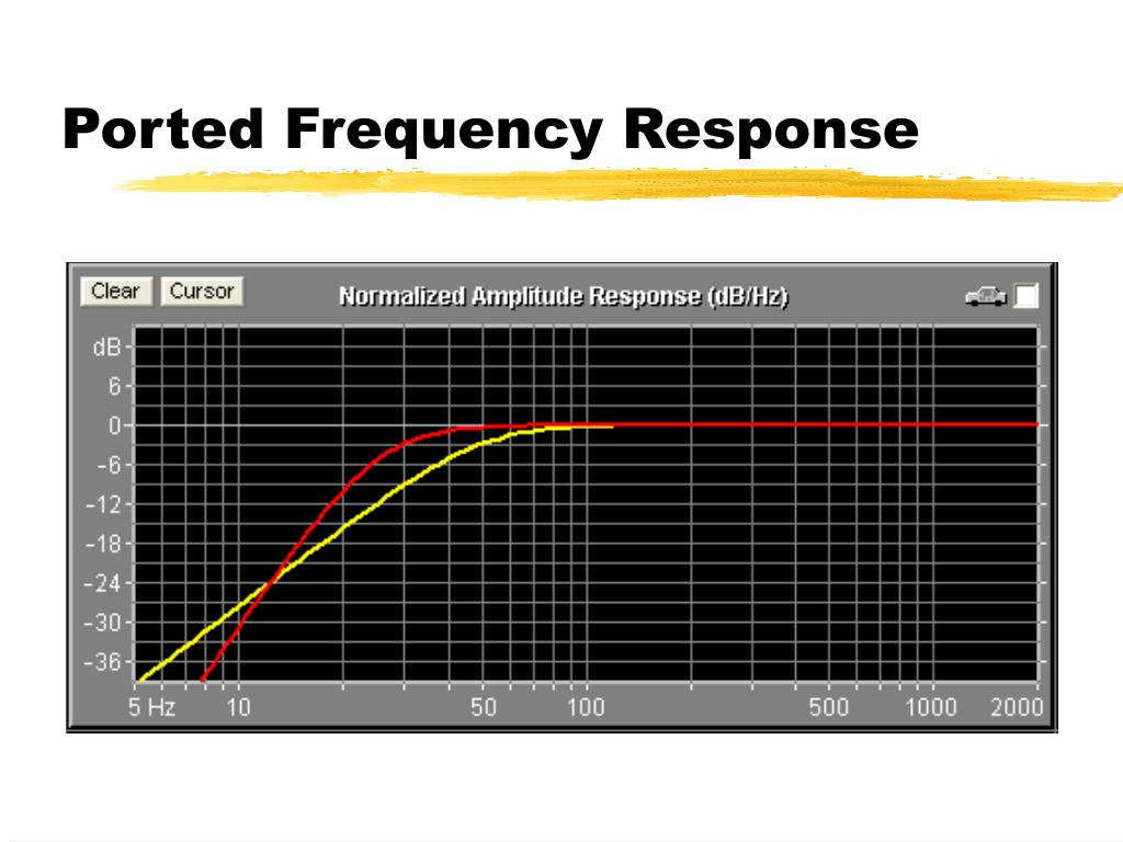 Ported Frequency Response