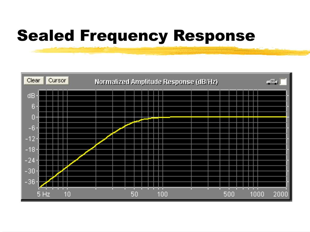 Sealed Frequency Response