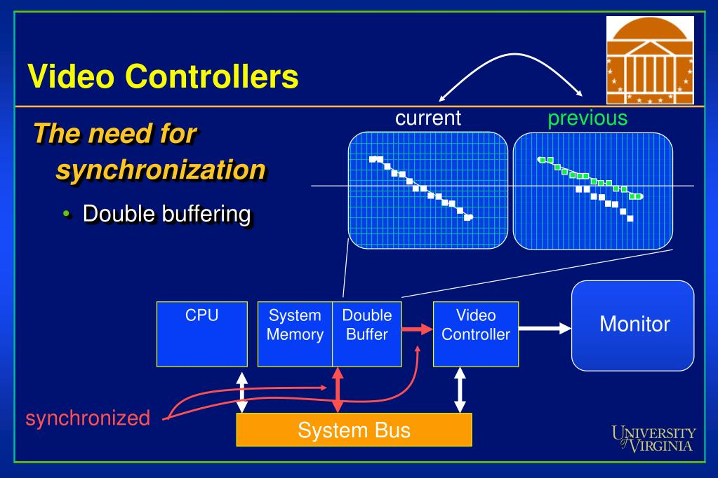 Video Controllers