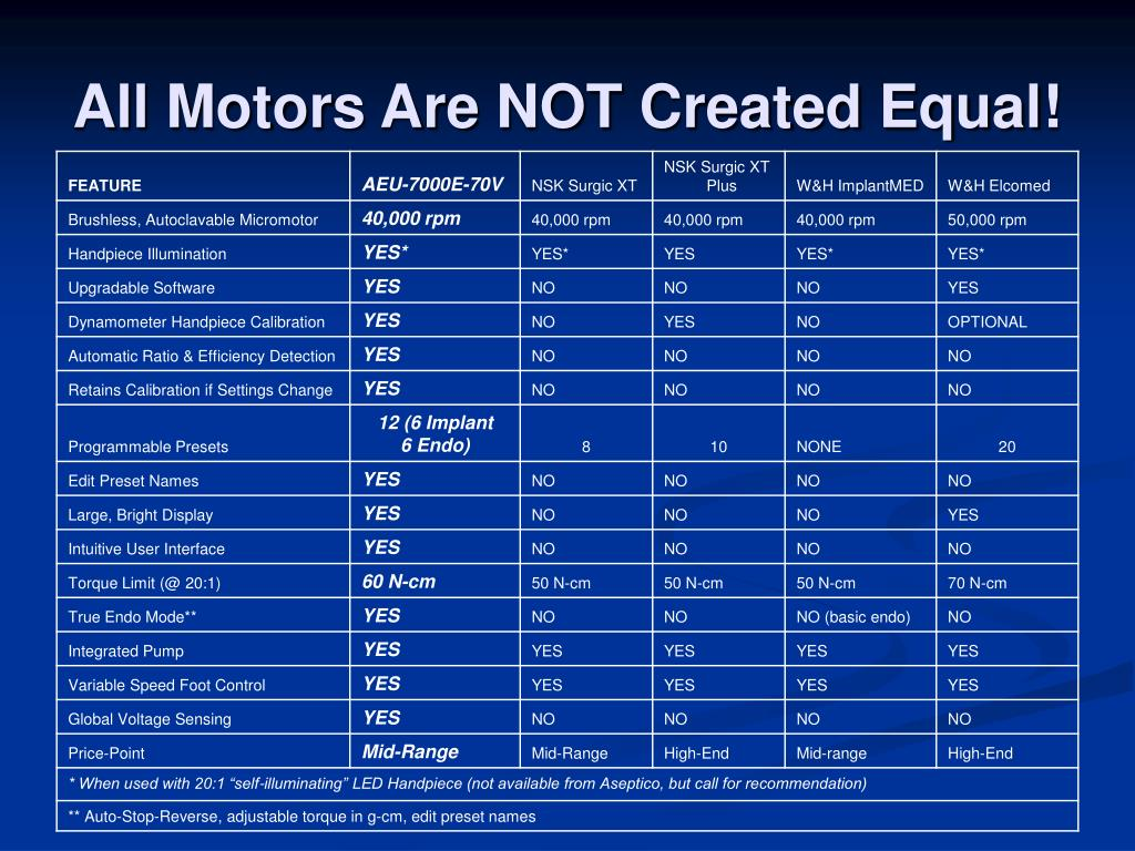 All Motors Are NOT Created Equal!