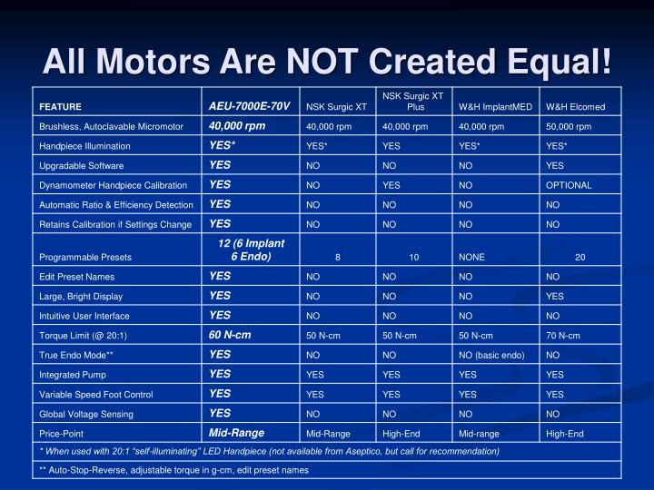 All motors are not created equal