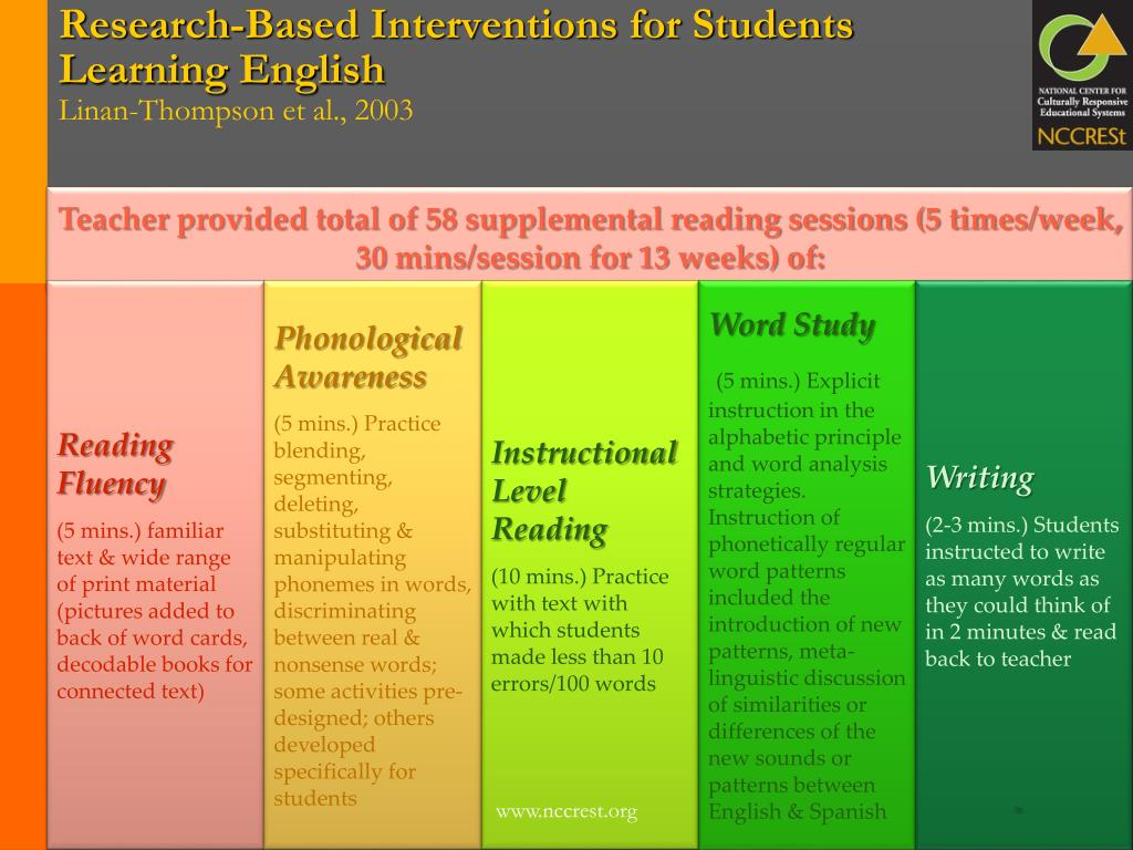 Research-Based Interventions for Students Learning English