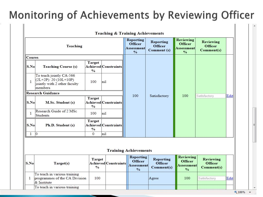 Monitoring of Achievements by Reviewing Officer