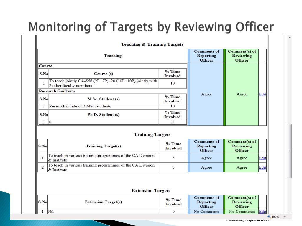 Monitoring of Targets by Reviewing Officer