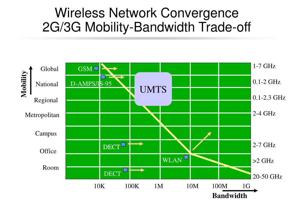 Wireless Network Convergence
