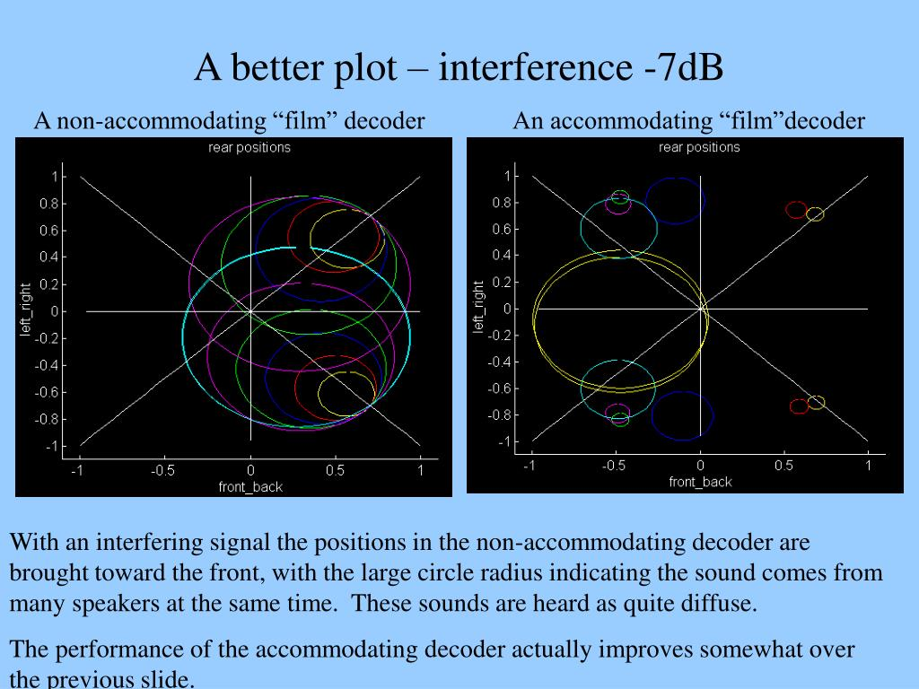 A better plot – interference -7dB