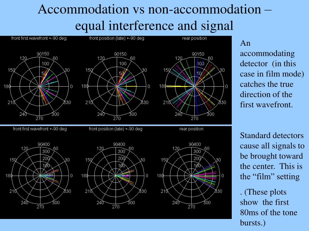 Accommodation vs non-accommodation – equal interference and signal