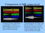 comparison at 0db center level