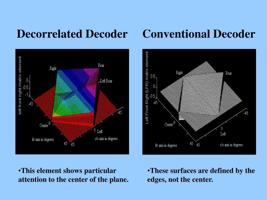 Decorrelated Decoder     Conventional Decoder