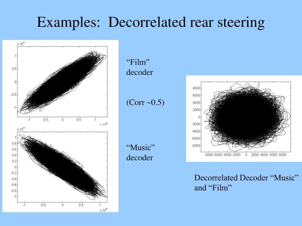 Examples:  Decorrelated rear steering