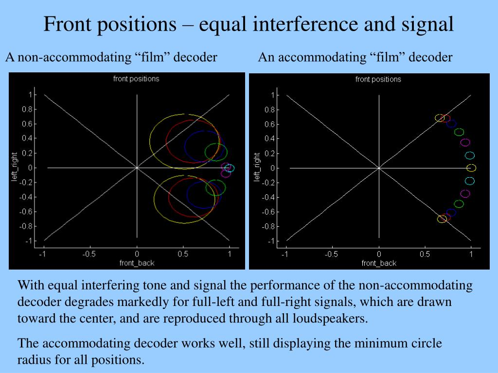 Front positions – equal interference and signal