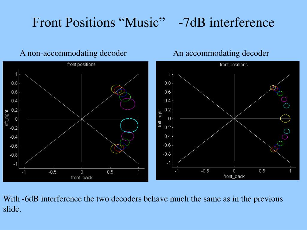 "Front Positions ""Music""    -7dB interference"