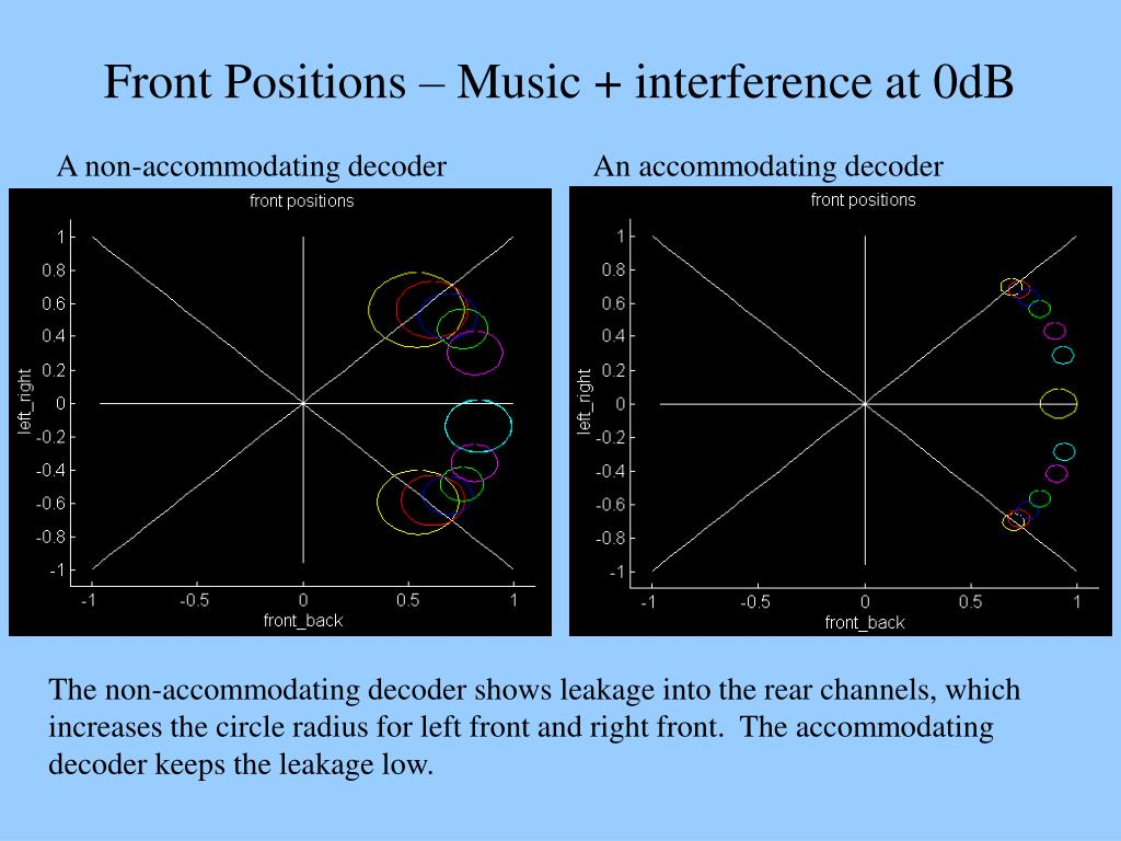 Front Positions – Music + interference at 0dB