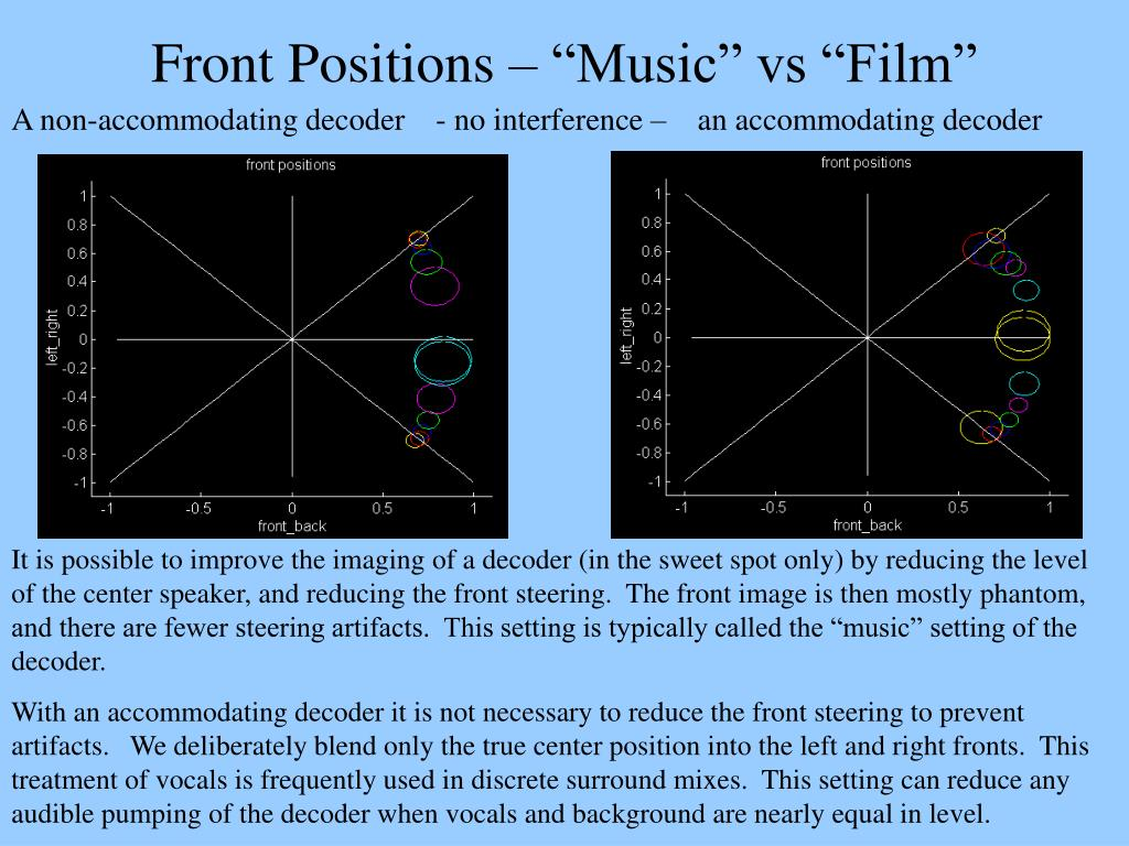 "Front Positions – ""Music"" vs ""Film"""
