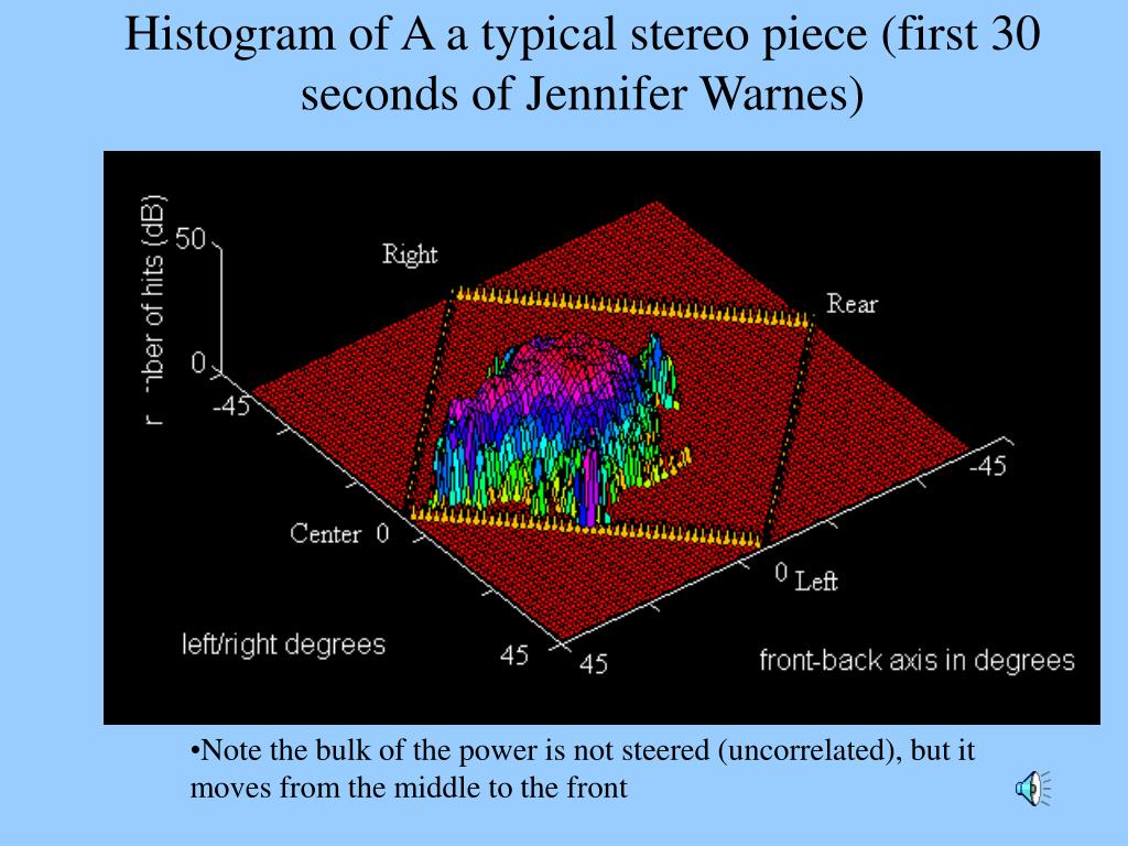 Histogram of A a typical stereo piece (first 30 seconds of Jennifer Warnes)