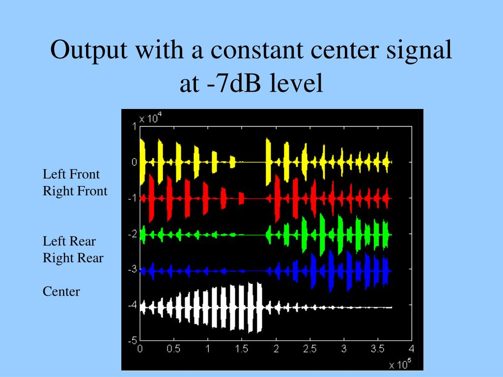 Output with a constant center signal at -7dB level