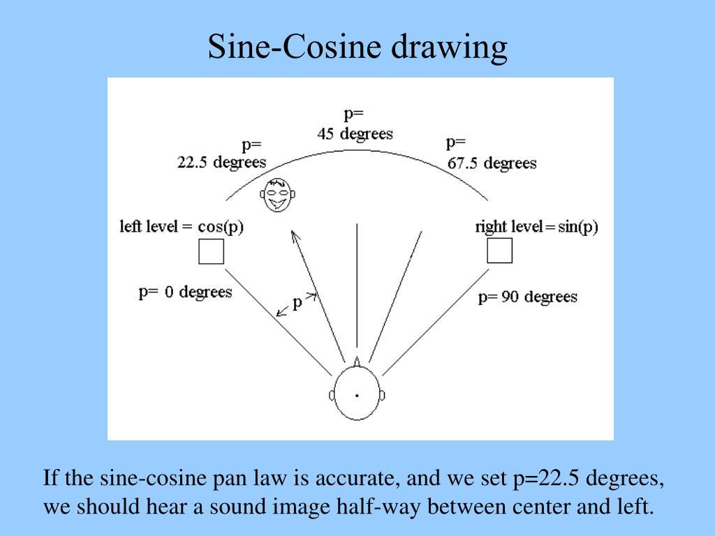 Sine-Cosine drawing