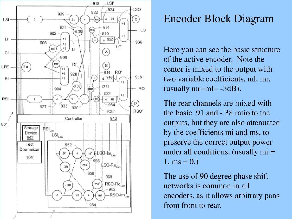 Encoder Block Diagram