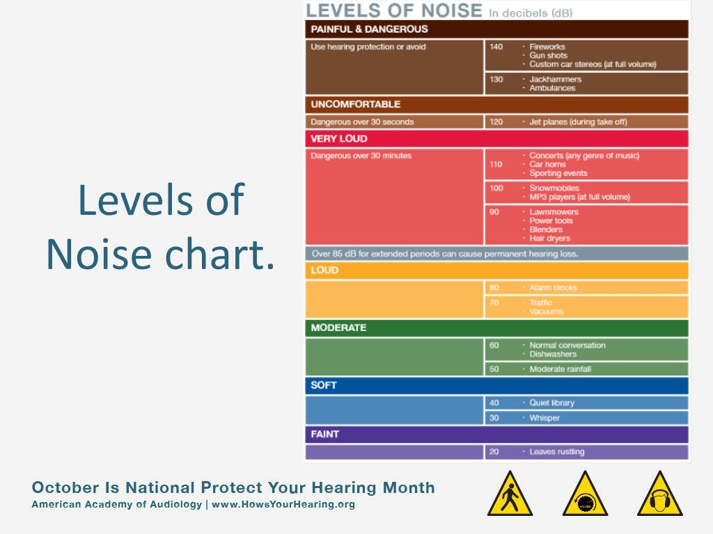 Levels of Noise chart.