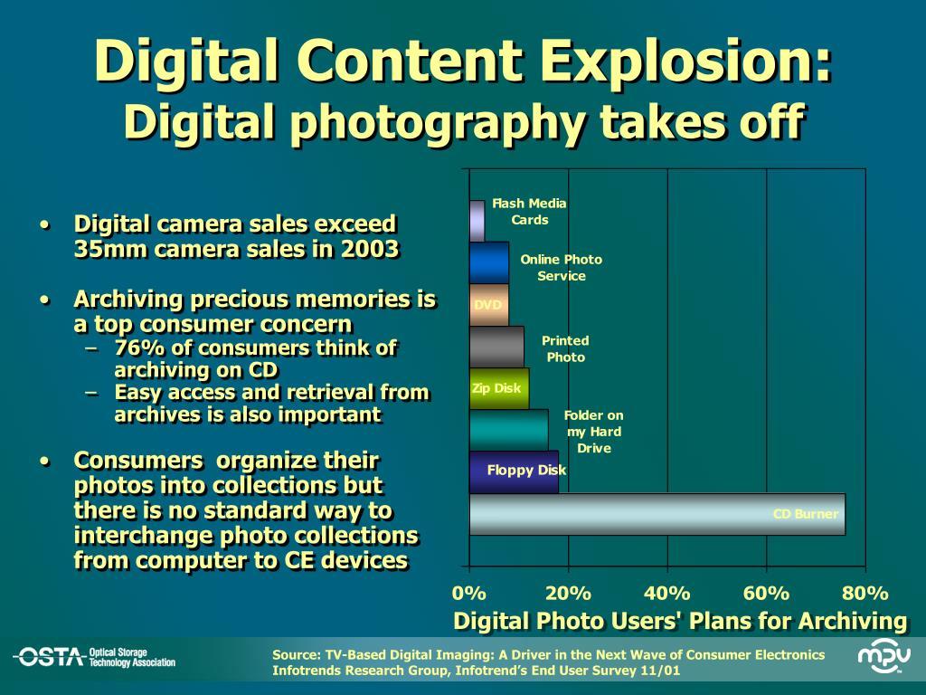 Digital Content Explosion: