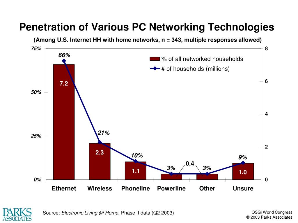 (Among U.S. Internet HH with home networks, n = 343, multiple responses allowed)