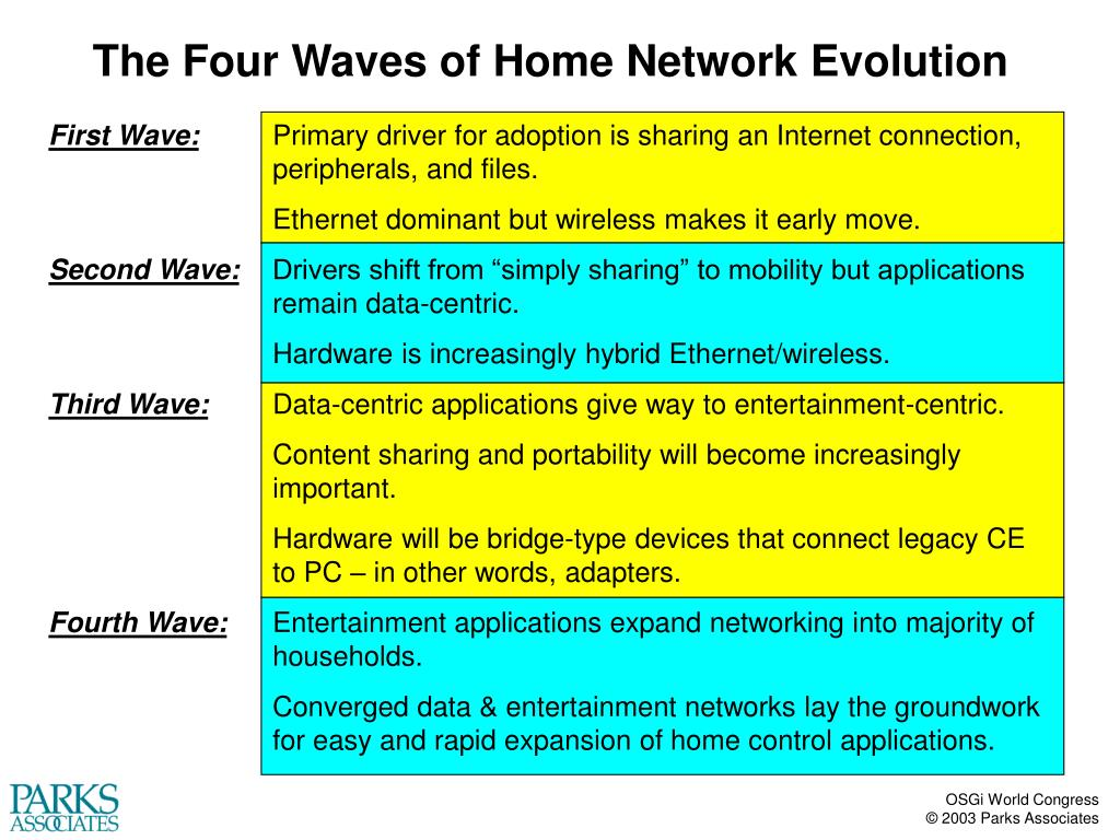 The Four Waves of Home Network Evolution
