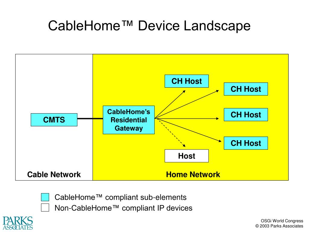 CableHome™ Device Landscape