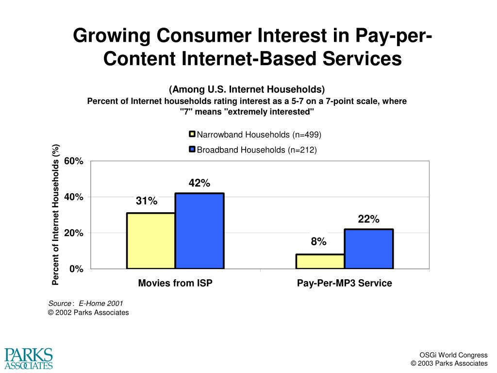 Growing Consumer Interest in Pay-per-