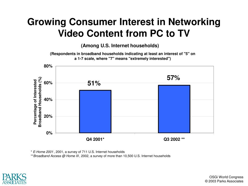 Growing Consumer Interest in Networking