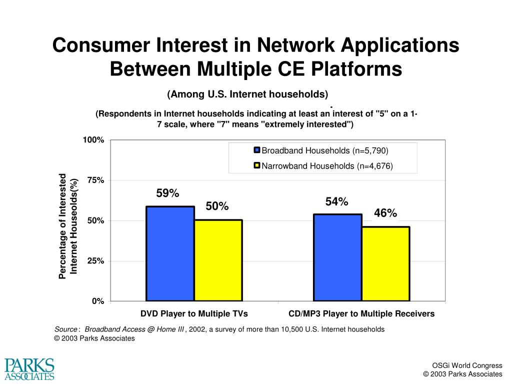Consumer Interest in Network Applications