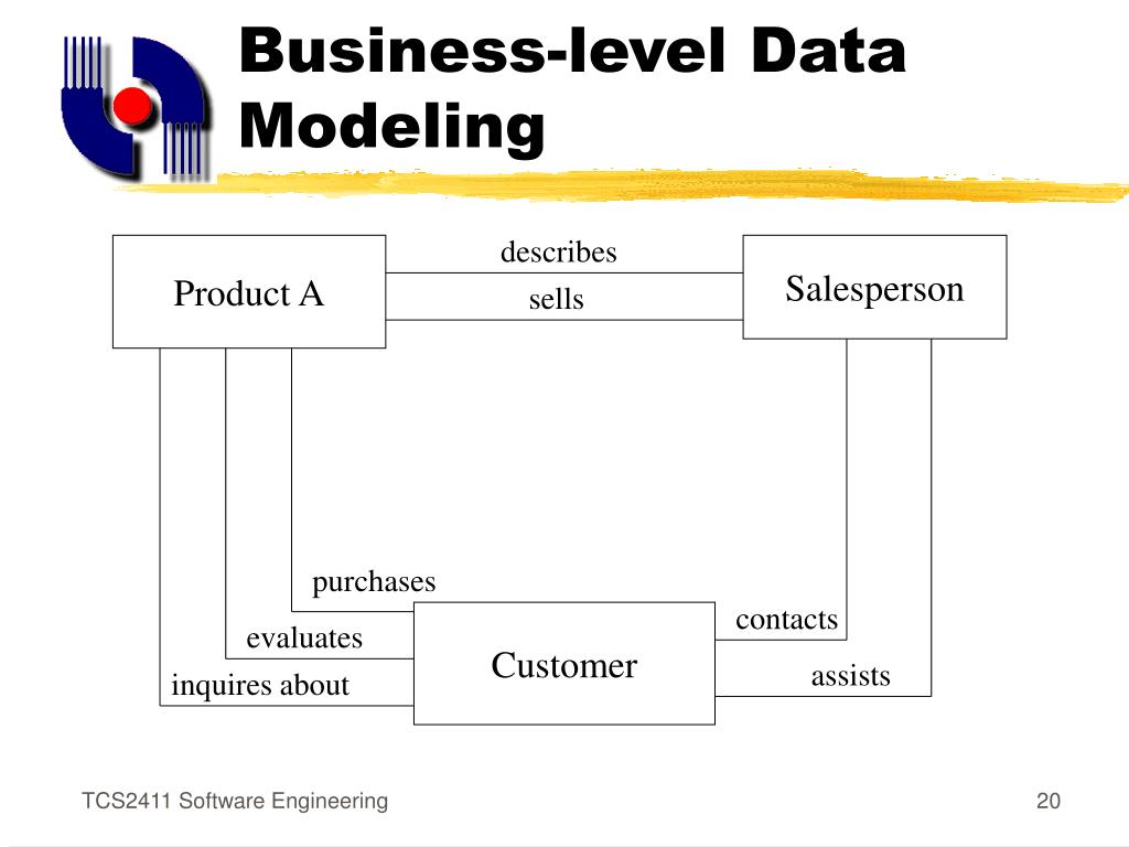 Business-level Data Modeling