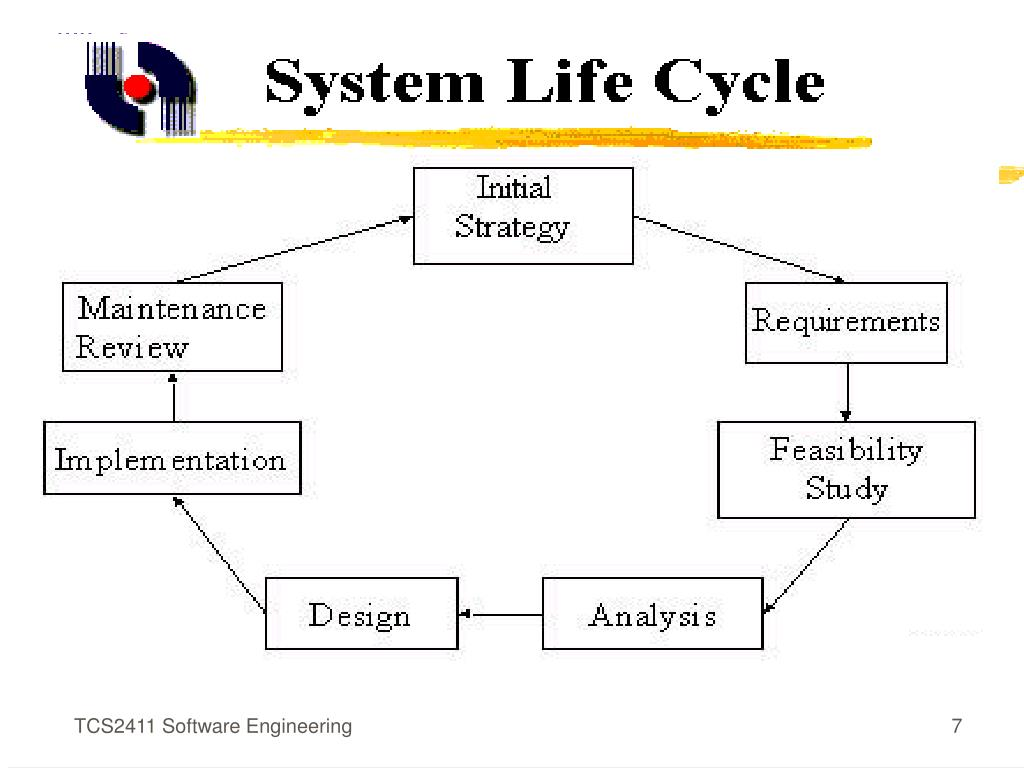 TCS2411 Software Engineering