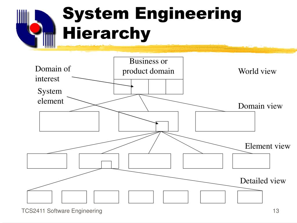 System Engineering Hierarchy