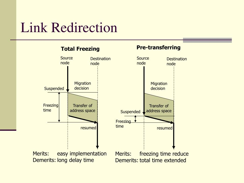 Link Redirection