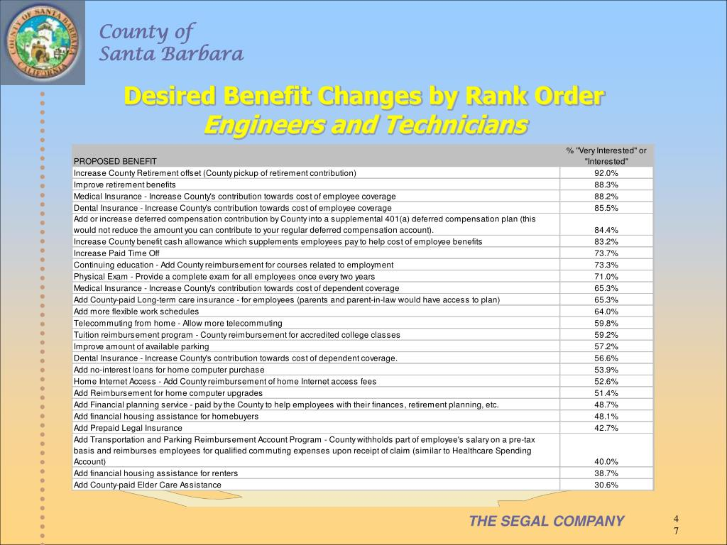 Desired Benefit Changes by Rank Order