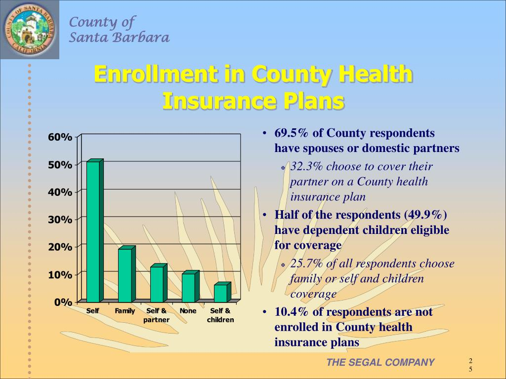 Enrollment in County Health Insurance Plans