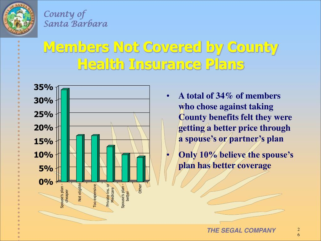 Members Not Covered by County Health Insurance Plans