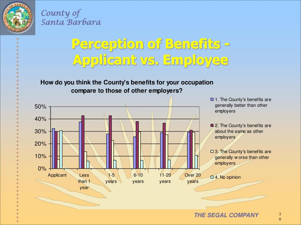 Perception of Benefits -
