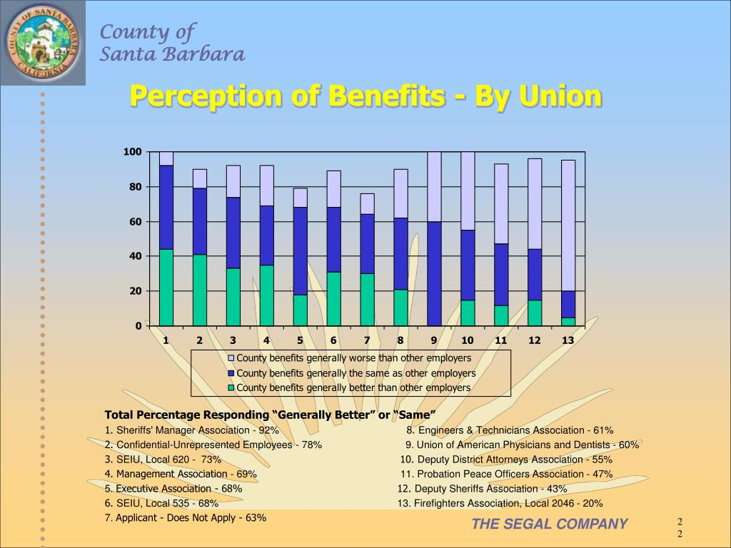 Perception of Benefits - By Union