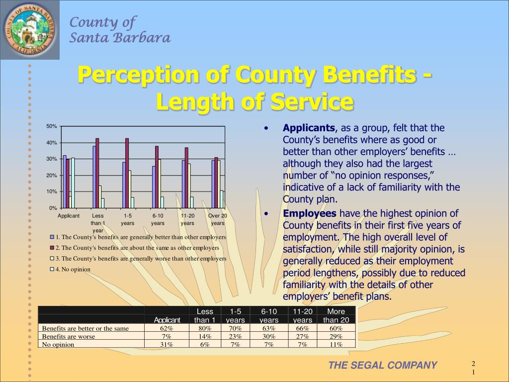 Perception of County Benefits - Length of Service