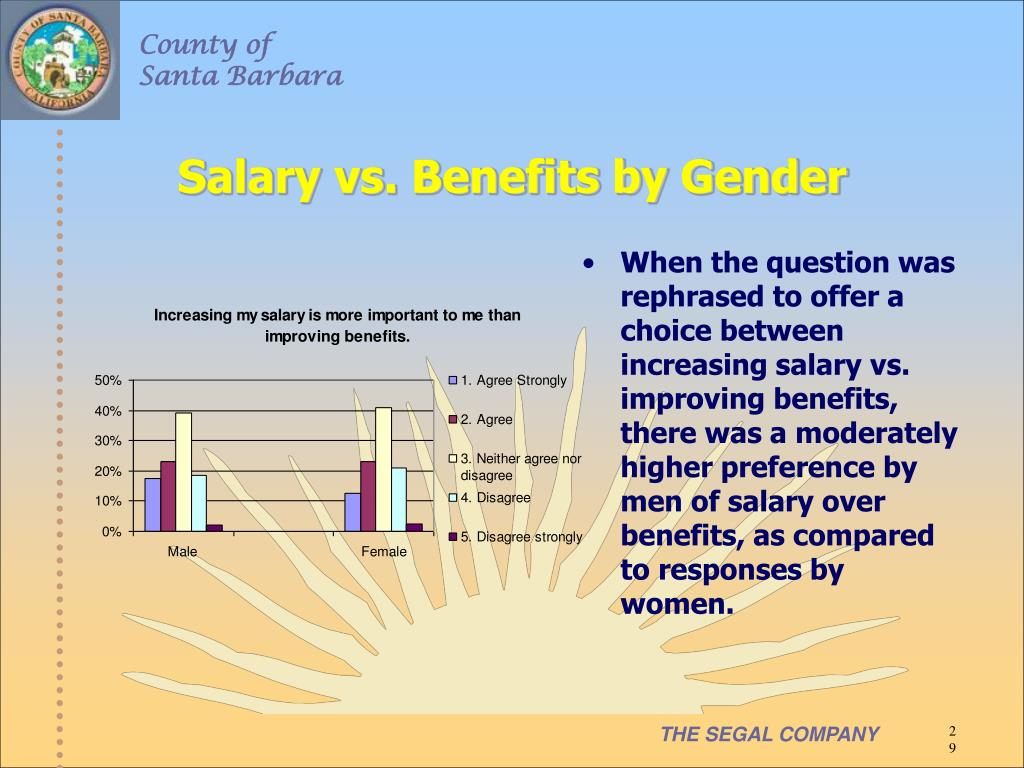 Salary vs. Benefits by Gender