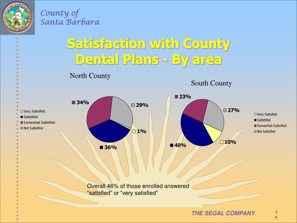 Satisfaction with County