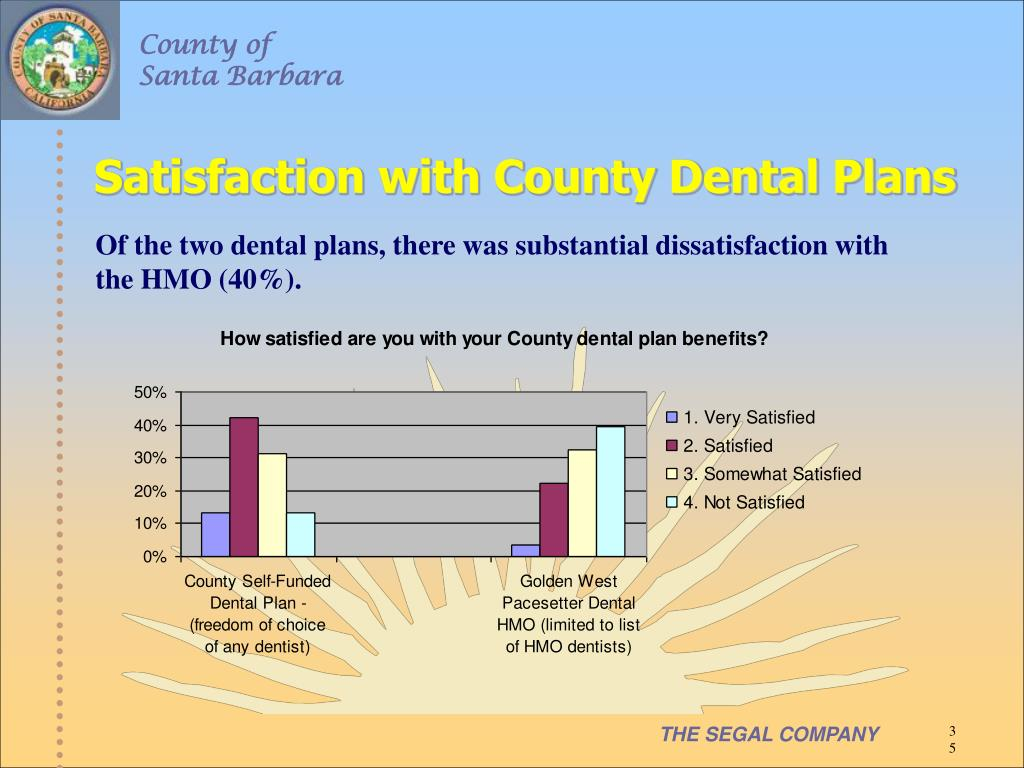 Satisfaction with County Dental Plans