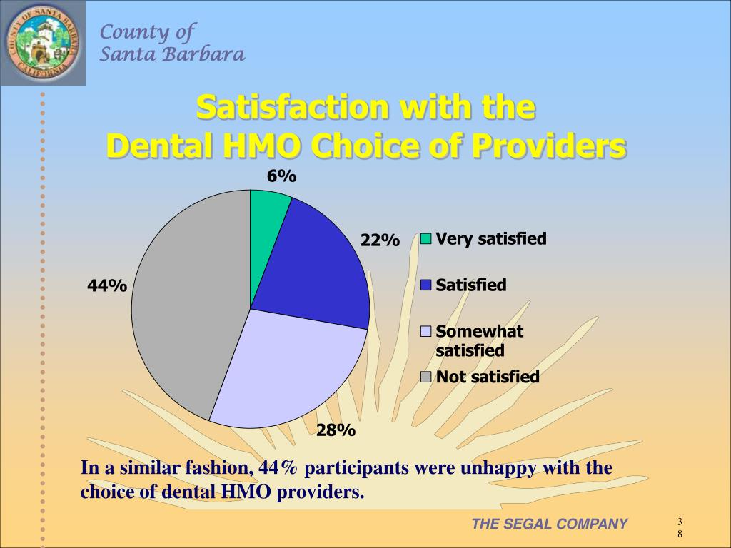 Satisfaction with the