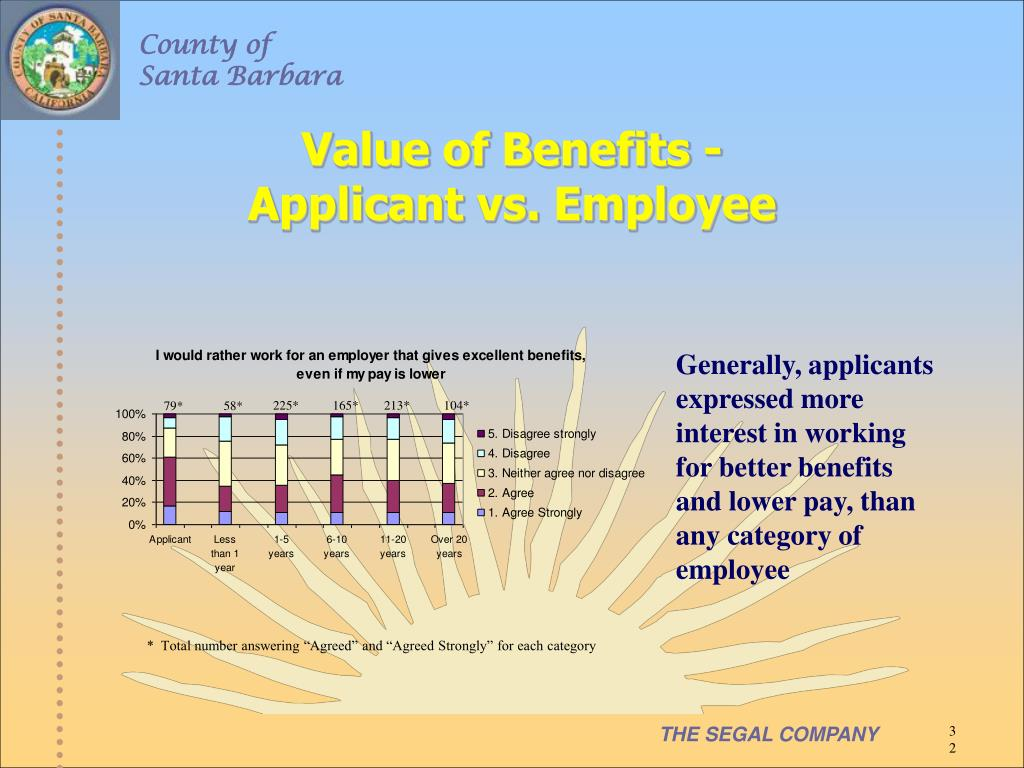 Value of Benefits -