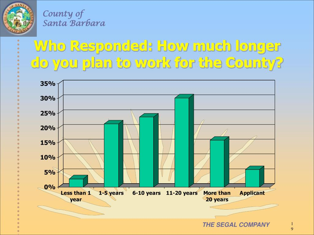 Who Responded: How much longer do you plan to work for the County?