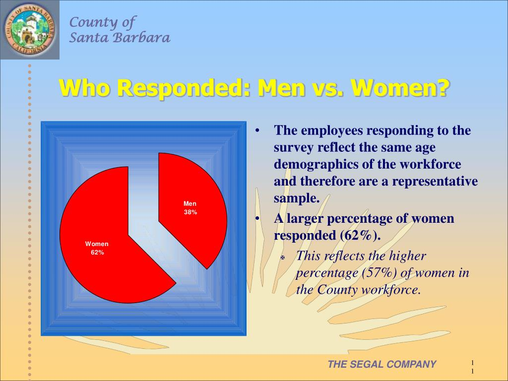 Who Responded: Men vs. Women?