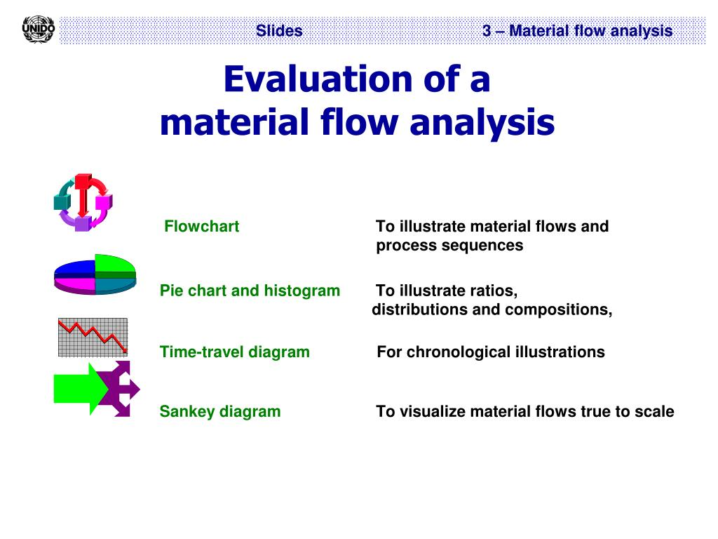 Evaluation of a