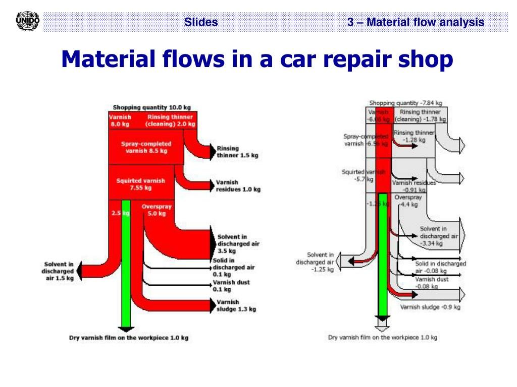 Material flows in a car repair shop