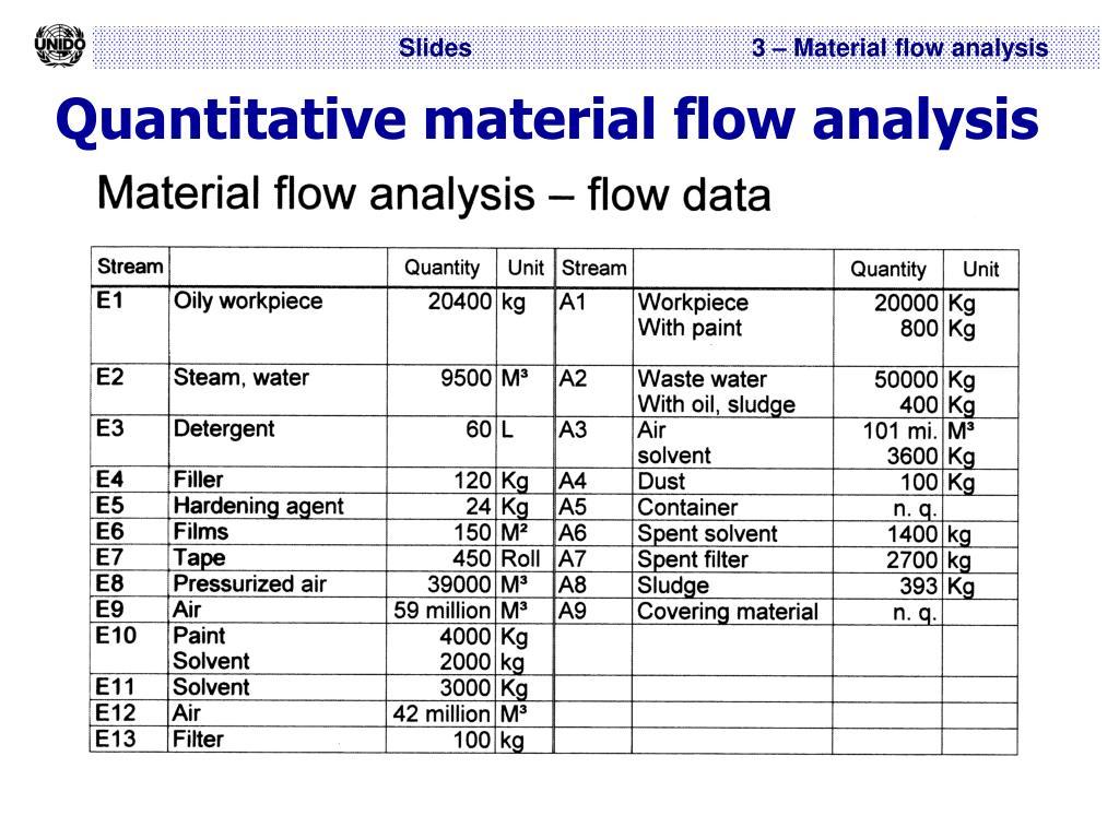 Quantitative material flow analysis